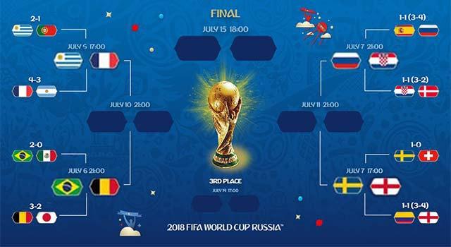 สรุปทีมชาติที่ผ่านเข้ารอบ 8 ทีม ฟุตบอลโลก